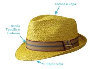 Anatomía del Complemento más de Moda: el Sombrero