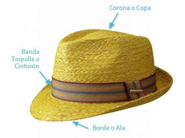 partes del sombrero